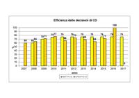 efficienza delle decisioni di CD