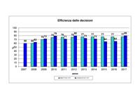 efficienza delle decisioni